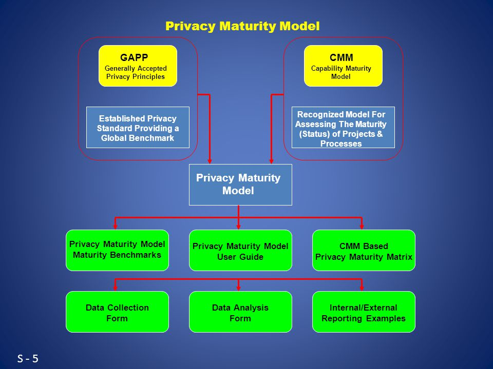 S - 5 Generally Accepted Privacy Principles GAPP Capability Maturity Model CMM Established Privacy Standard Providing a Global Benchmark Recognized Model For Assessing The Maturity (Status) of Projects & Processes Privacy Maturity Model Privacy Maturity Model Maturity Benchmarks Privacy Maturity Model User Guide CMM Based Privacy Maturity Matrix Data Collection Form Data Analysis Form Internal/External Reporting Examples Privacy Maturity Model