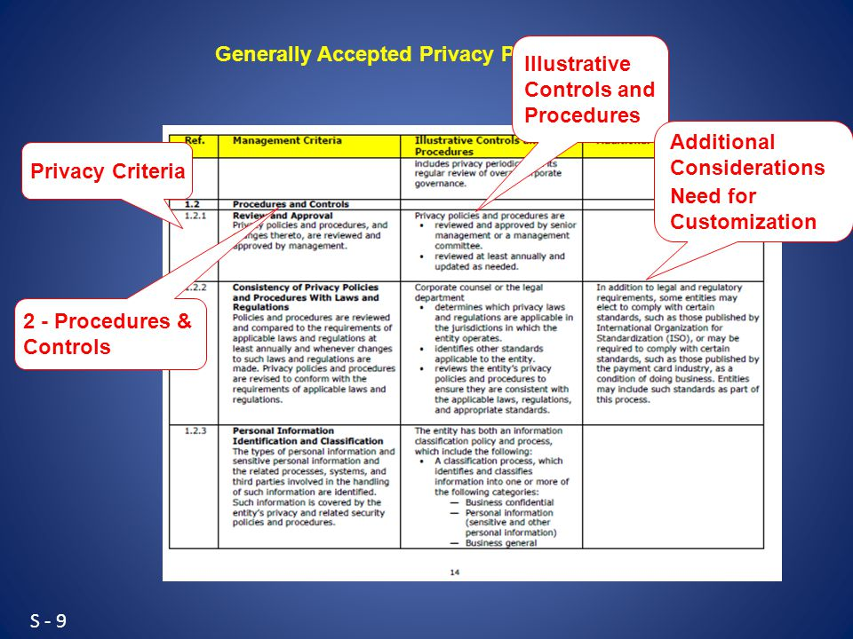 S - 9 Generally Accepted Privacy Principles Privacy Criteria Illustrative Controls and Procedures Additional Considerations Need for Customization 2 - Procedures & Controls