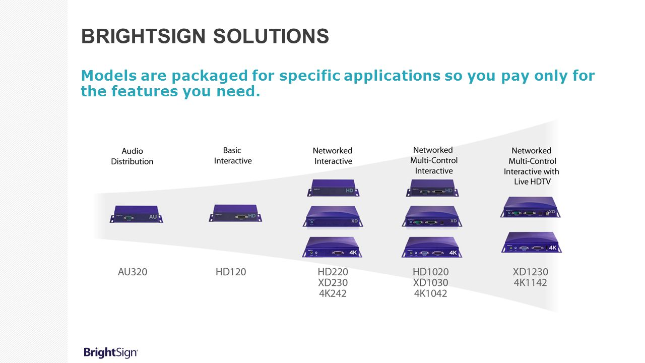 BRIGHTSIGN SOLUTIONS Models are packaged for specific applications so you pay only for the features you need.