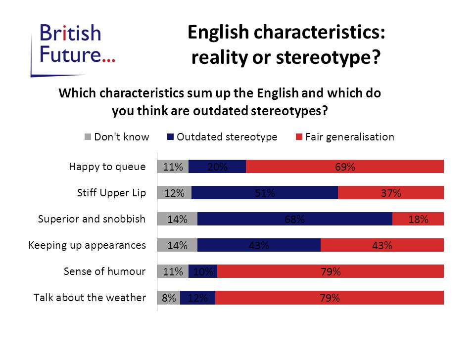English characteristics: reality or stereotype?