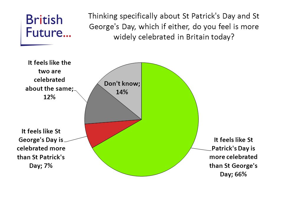 Thinking specifically about St Patrick's Day and St George's Day, which if either, do you feel is more widely celebrated in Britain today?