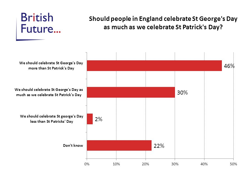 Should people in England celebrate St George's Day as much as we celebrate St Patrick's Day?
