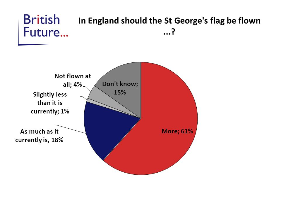 In England should the St George's flag be flown...?