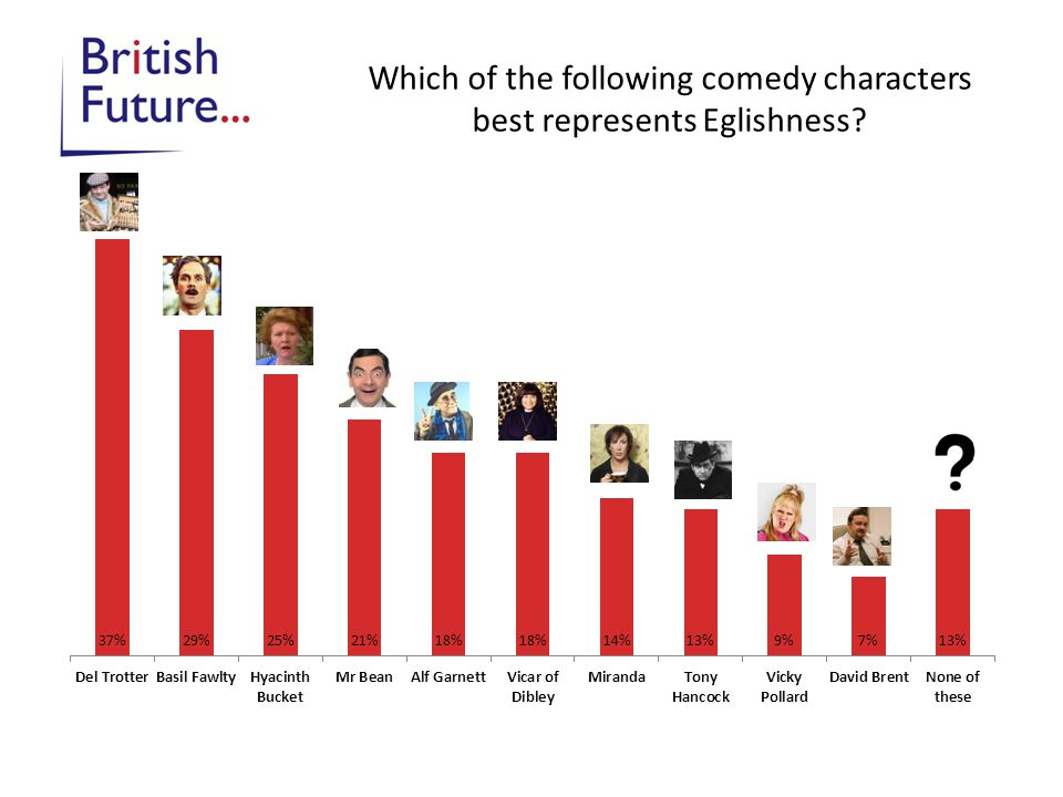 Which of the following comedy characters best represents Eglishness?