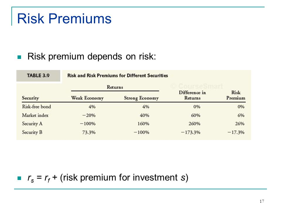 17 Risk Premiums Risk premium depends on risk: r s = r f + (risk premium for investment s)