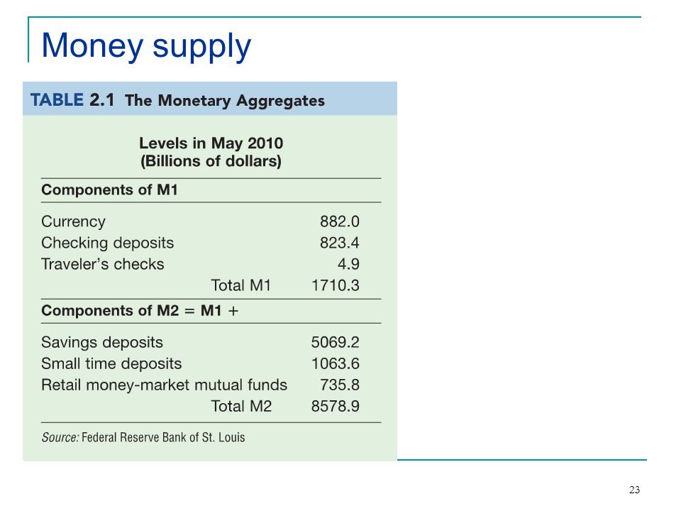 23 Money supply