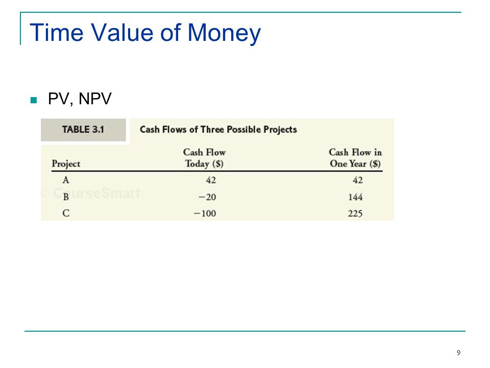 9 Time Value of Money PV, NPV