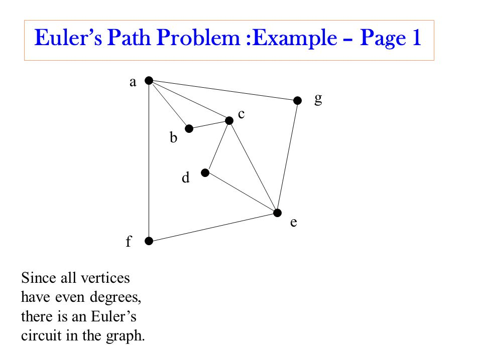 Euler's Path Problem :Example – Page 1 b a c d e f g Since all vertices have even degrees, there is an Euler's circuit in the graph.