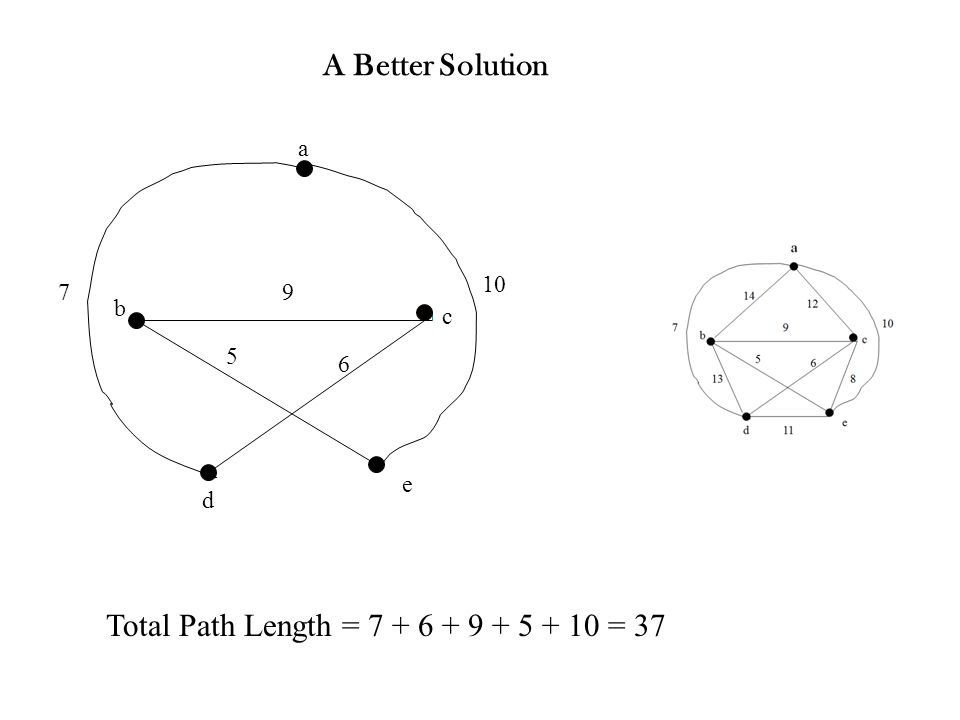 A Better Solution 7 10 9 5 6 b c d e a Total Path Length = 7 + 6 + 9 + 5 + 10 = 37