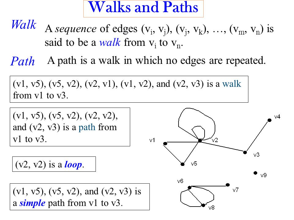 Walks and Paths A sequence of edges (v i, v j ), (v j, v k ), …, (v m, v n ) is said to be a walk from v i to v n.
