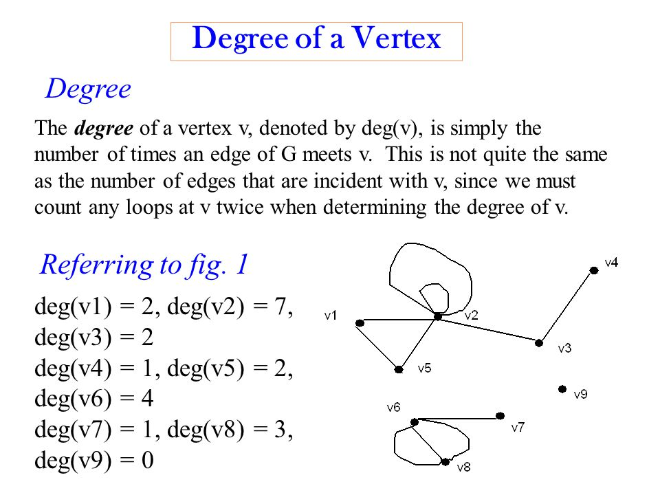 Degree of a Vertex The degree of a vertex v, denoted by deg(v), is simply the number of times an edge of G meets v.
