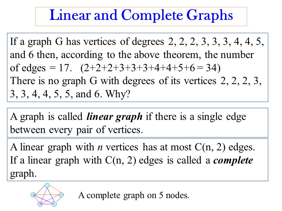 Linear and Complete Graphs If a graph G has vertices of degrees 2, 2, 2, 3, 3, 3, 4, 4, 5, and 6 then, according to the above theorem, the number of edges = 17.