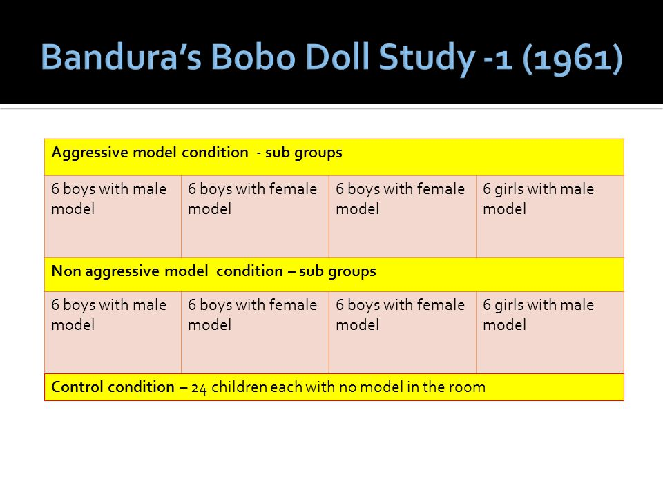 Aggressive model condition - sub groups 6 boys with male model 6 boys with female model 6 girls with male model Non aggressive model condition – sub groups 6 boys with male model 6 boys with female model 6 girls with male model Control condition – 24 children each with no model in the room