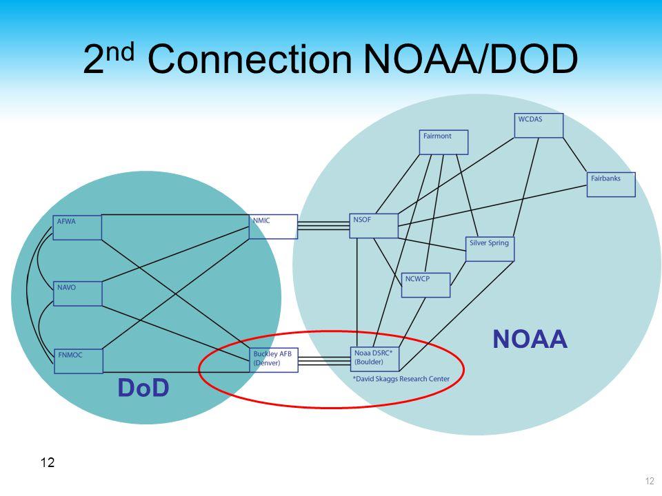 12 2 nd Connection NOAA/DOD 12 NOAA DoD