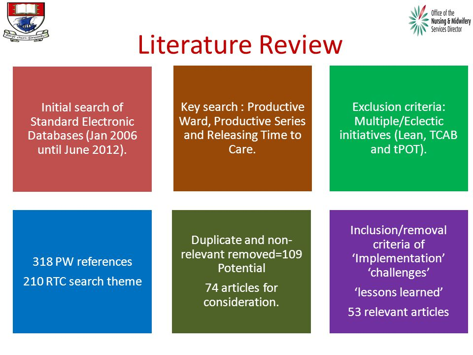Literature Review Inclusion/removal criteria of 'Implementation' 'challenges' 'lessons learned' 53 relevant articles Duplicate and non- relevant removed=109 Potential 74 articles for consideration.