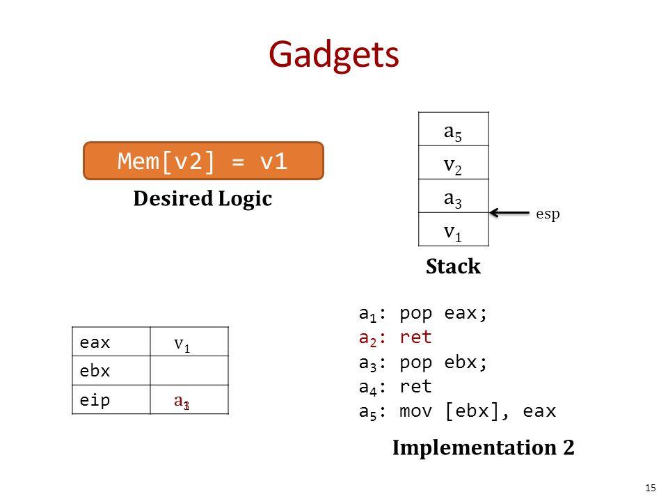 Gadgets 15 Desired Logic a5a5 v2v2 a3a3 v1v1 Stack Mem[v2] = v1 a 1 : pop eax; a 2 : ret a 3 : pop ebx; a 4 : ret a 5 : mov [ebx], eax Implementation 2 esp eax ebx eip v1v1 a1a1 a3a3