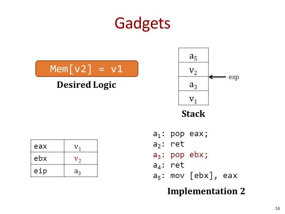 Gadgets 16 Desired Logic a5a5 v2v2 a3a3 v1v1 Stack Mem[v2] = v1 a 1 : pop eax; a 2 : ret a 3 : pop ebx; a 4 : ret a 5 : mov [ebx], eax Implementation 2 esp eax ebx eip v1v1 a3a3 v2v2