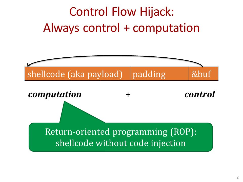 Control Flow Hijack: Always control + computation computation + control shellcode (aka payload)padding&buf 2 Return-oriented programming (ROP): shellcode without code injection