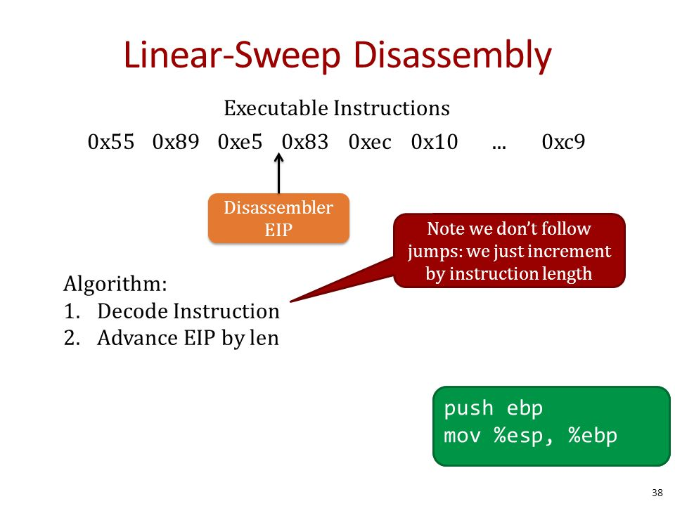 Linear-Sweep Disassembly 38 Disassembler EIP 0x550x890xe50x830xec0x10...0xc9 Executable Instructions push ebp mov %esp, %ebp Algorithm: 1.Decode Instruction 2.Advance EIP by len Note we don't follow jumps: we just increment by instruction length