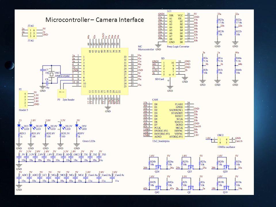 Microcontroller – Camera Interface