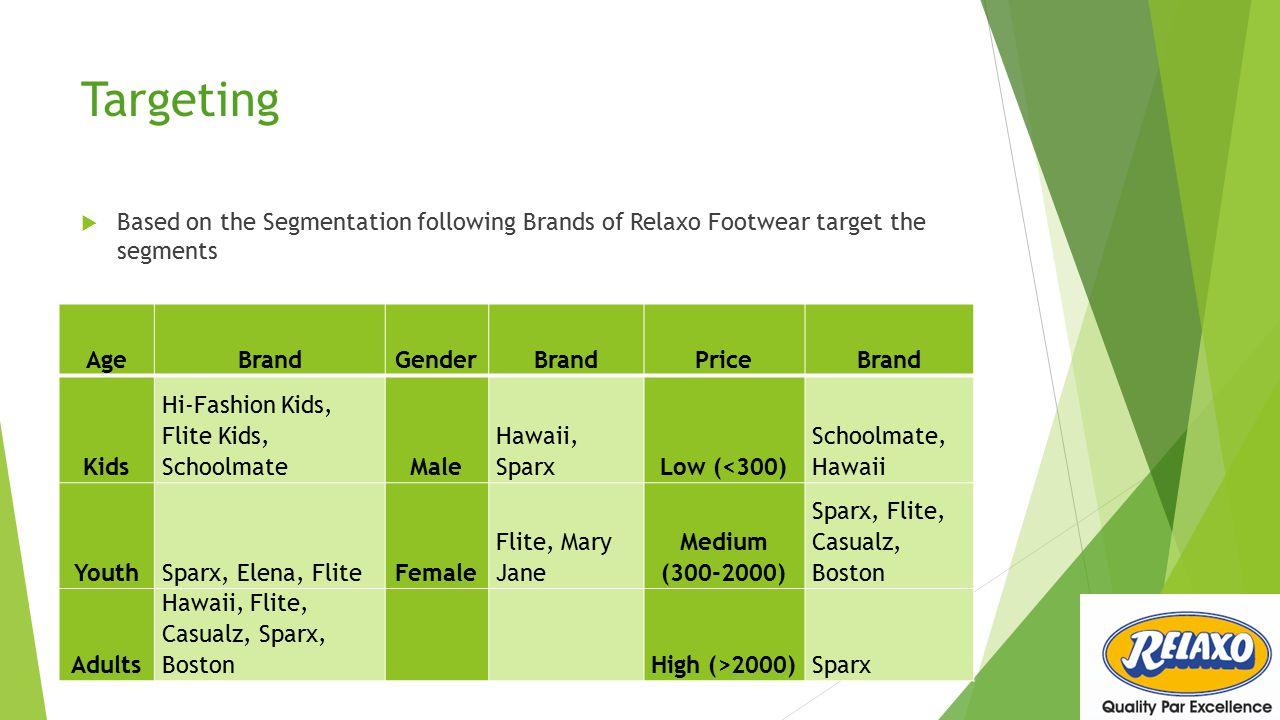Targeting  Based on the Segmentation following Brands of Relaxo Footwear target the segments AgeBrandGenderBrandPriceBrand Kids Hi-Fashion Kids, Flite Kids, SchoolmateMale Hawaii, SparxLow (<300) Schoolmate, Hawaii YouthSparx, Elena, FliteFemale Flite, Mary Jane Medium (300-2000) Sparx, Flite, Casualz, Boston Adults Hawaii, Flite, Casualz, Sparx, BostonHigh (>2000)Sparx