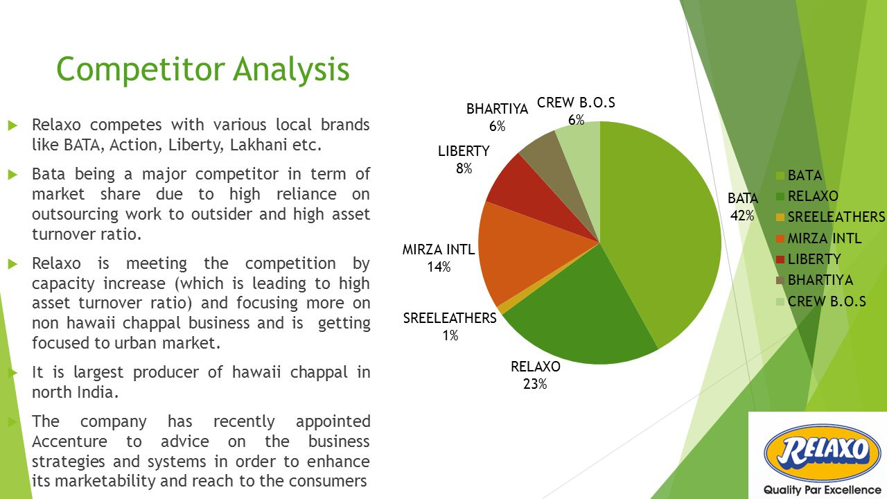 Competitor Analysis  Relaxo competes with various local brands like BATA, Action, Liberty, Lakhani etc.