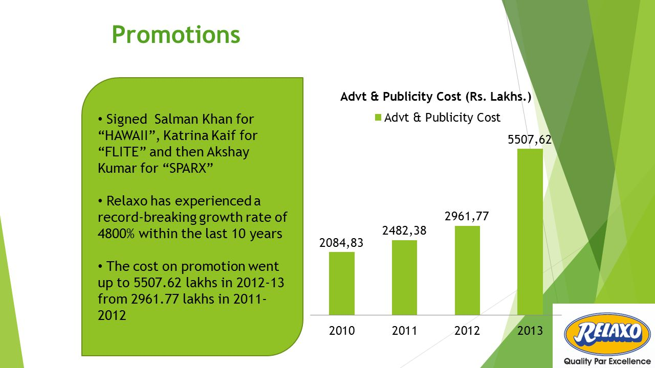 Promotions Signed Salman Khan for HAWAII , Katrina Kaif for FLITE and then Akshay Kumar for SPARX Relaxo has experienced a record-breaking growth rate of 4800% within the last 10 years The cost on promotion went up to 5507.62 lakhs in 2012-13 from 2961.77 lakhs in 2011- 2012