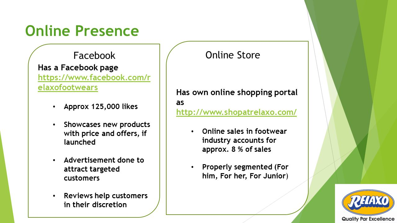 Online Presence Has a Facebook page https://www.facebook.com/r elaxofootwears https://www.facebook.com/r elaxofootwears Approx 125,000 likes Showcases new products with price and offers, if launched Advertisement done to attract targeted customers Reviews help customers in their discretion Has own online shopping portal as http://www.shopatrelaxo.com/ http://www.shopatrelaxo.com/ Online sales in footwear industry accounts for approx.