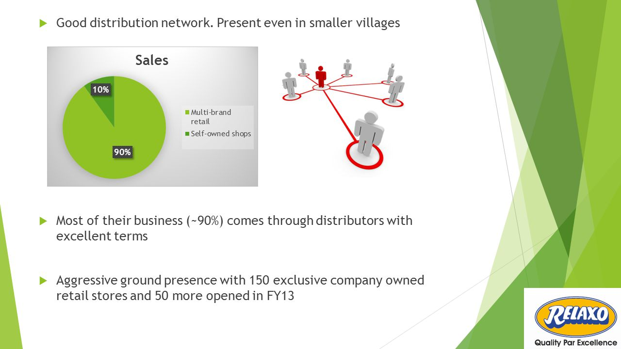  Good distribution network. Present even in smaller villages  Most of their business (~90%) comes through distributors with excellent terms  Aggres