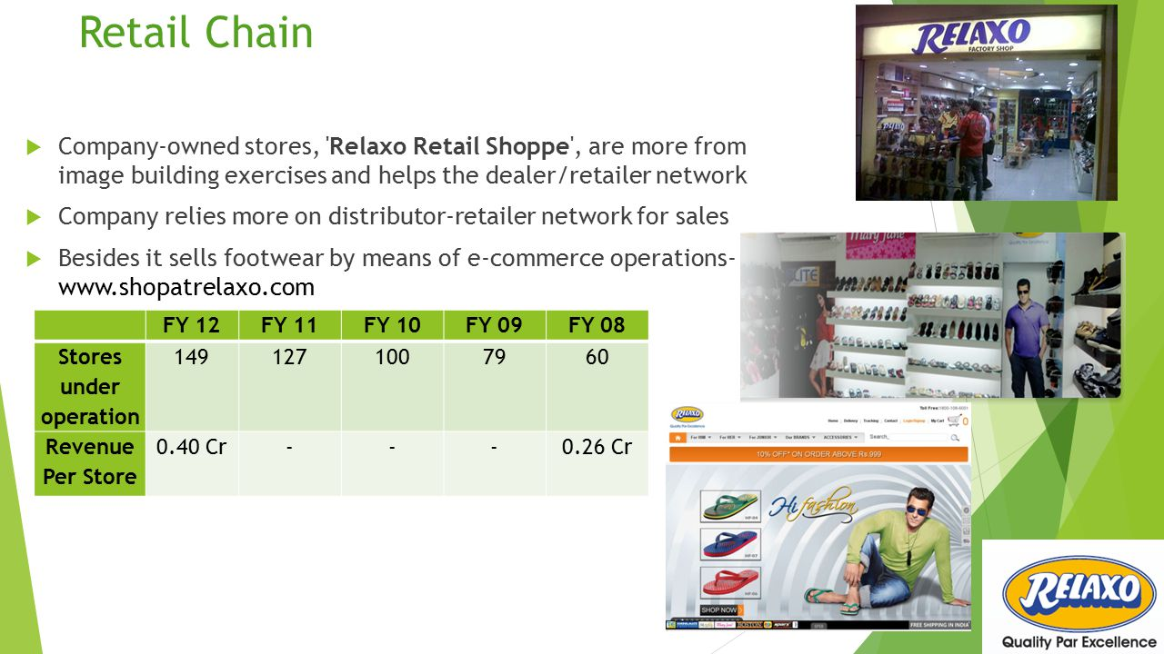 Retail Chain  Company-owned stores, Relaxo Retail Shoppe , are more from image building exercises and helps the dealer/retailer network  Company relies more on distributor-retailer network for sales  Besides it sells footwear by means of e-commerce operations- www.shopatrelaxo.com FY 12FY 11FY 10FY 09FY 08 Stores under operation 1491271007960 Revenue Per Store 0.40 Cr---0.26 Cr