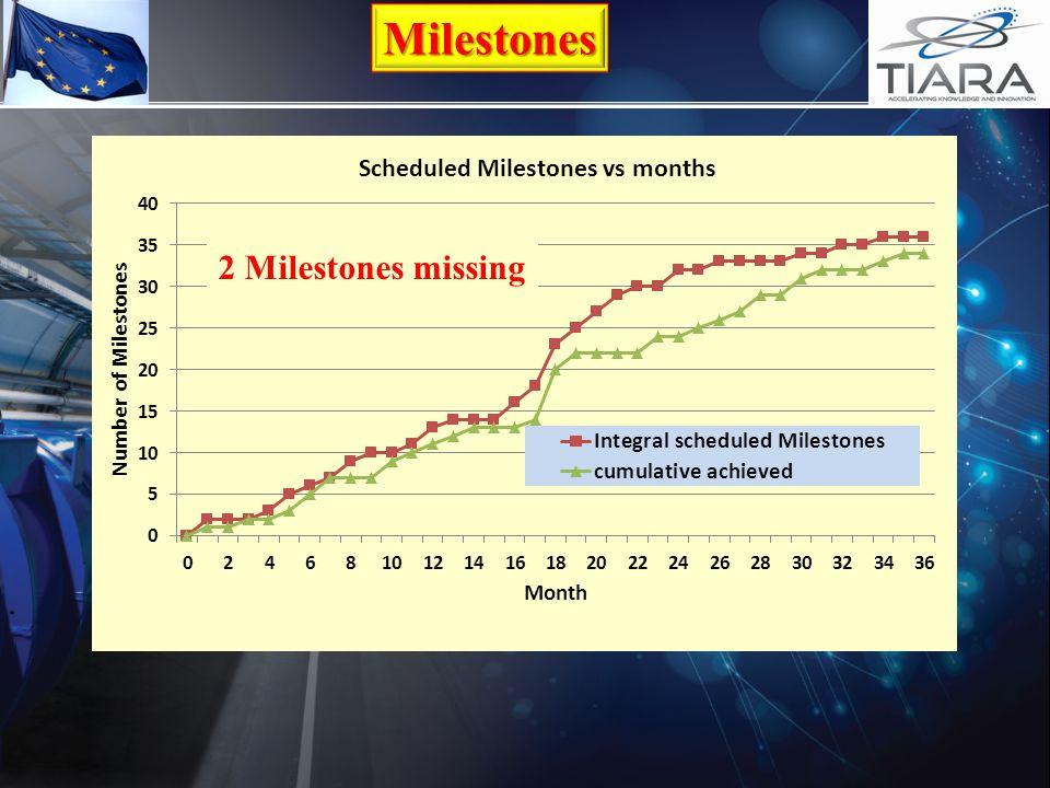 Milestones 2 Milestones missing