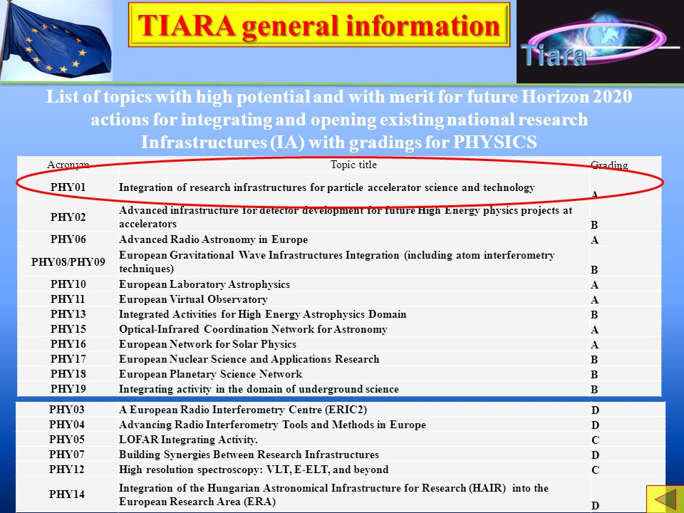 TIARA general information List of topics with high potential and with merit for future Horizon 2020 actions for integrating and opening existing natio