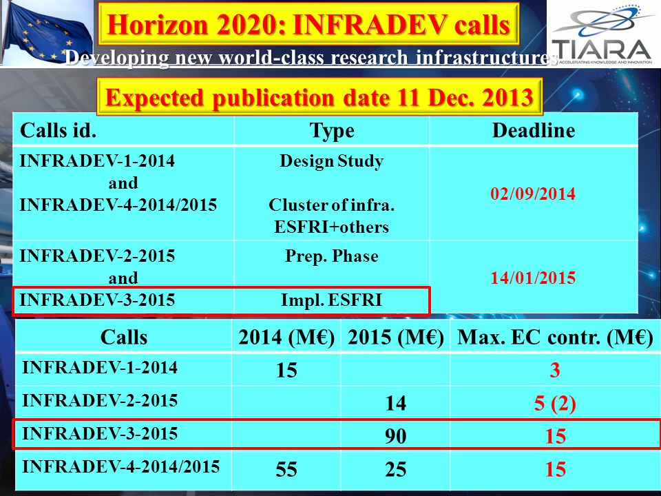 Calls id.TypeDeadline INFRADEV-1-2014 and INFRADEV-4-2014/2015 Design Study Cluster of infra. ESFRI+others 02/09/2014 INFRADEV-2-2015 and INFRADEV-3-2