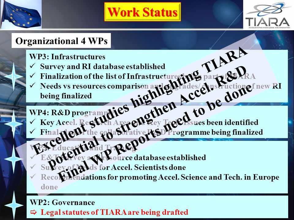 Organizational 4 WPs WP3: Infrastructures Survey and RI database established Finalization of the list of Infrastructures being part of TIARA Needs vs