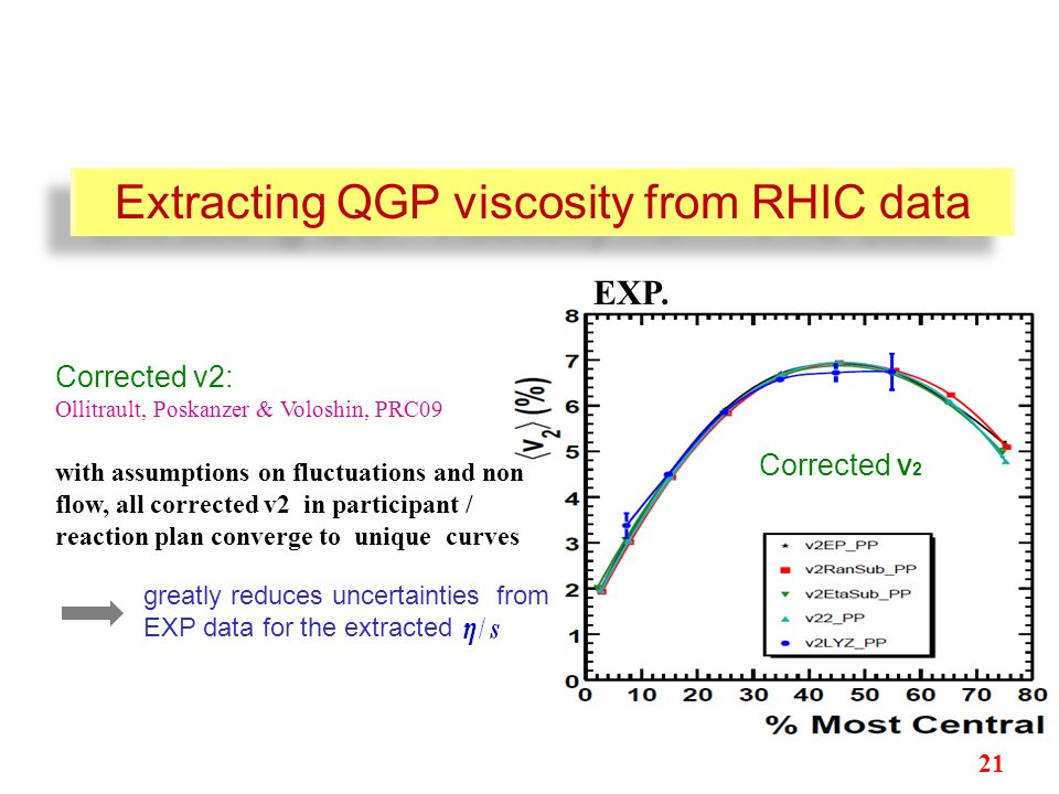 Ollitrault, Poskanzer & Voloshin, PRC09 Corrected v2: with assumptions on fluctuations and non flow, all corrected v2 in participant / reaction plan converge to unique curves greatly reduces uncertainties from EXP data for the extracted Corrected V 2 Extracting QGP viscosity from RHIC data EXP.