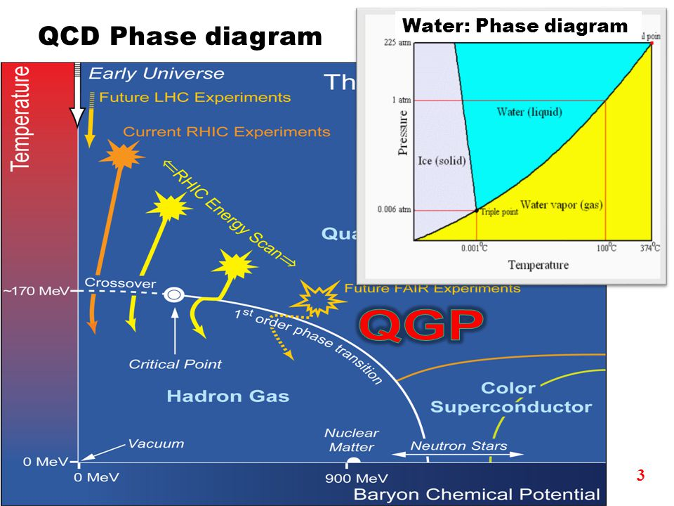 3 QCD Phase diagram Water: Phase diagram
