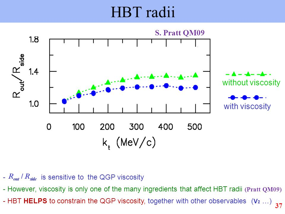HBT radii - is sensitive to the QGP viscosity - HBT HELPS to constrain the QGP viscosity, together with other observables ( V 2 …) S.