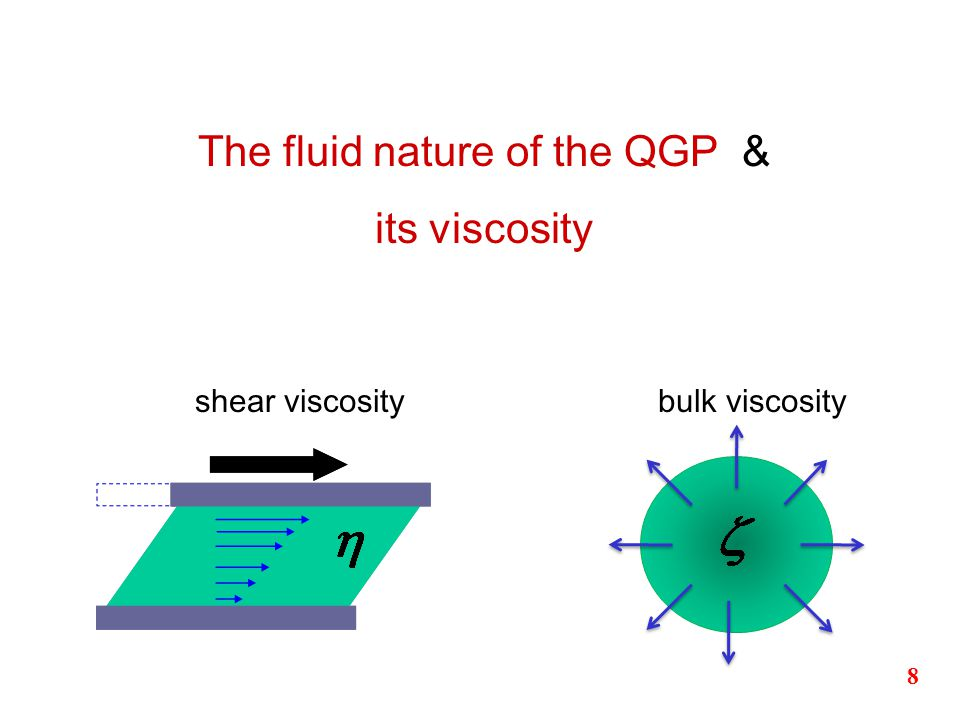8 The fluid nature of the QGP & its viscosity shear viscositybulk viscosity