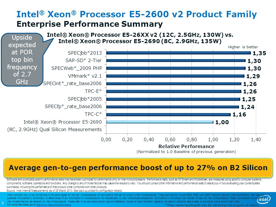5 Higher is better Intel ® Xeon ® Processor E5-2600 v2 Product Family Enterprise Performance Summary Average gen-to-gen performance boost of up to 27% on B2 Silicon *Other names and brands may be claimed as the property of others.
