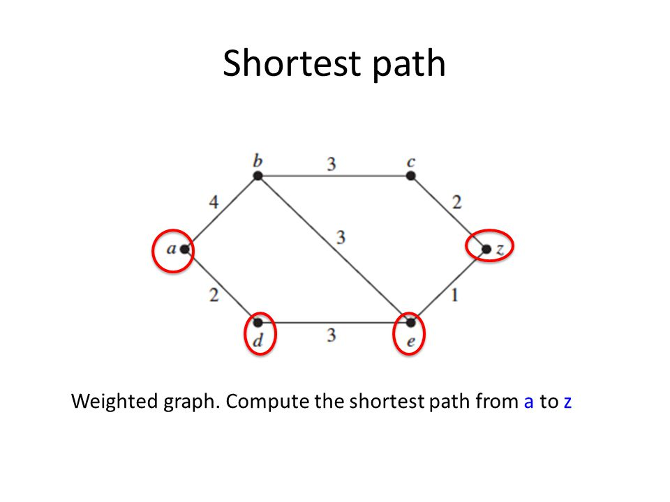 Shortest path Weighted graph. Compute the shortest path from a to z