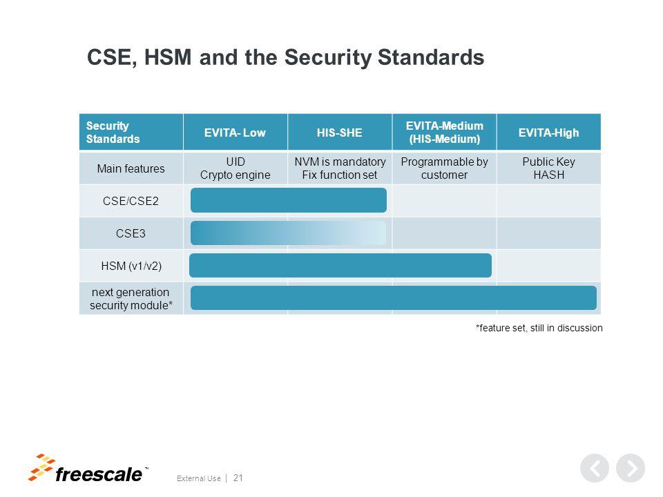 TM External Use 21 Security Standards EVITA- LowHIS-SHE EVITA-Medium (HIS-Medium) EVITA-High Main features UID Crypto engine NVM is mandatory Fix function set Programmable by customer Public Key HASH CSE/CSE2 CSE3 HSM (v1/v2) next generation security module* CSE, HSM and the Security Standards *feature set, still in discussion