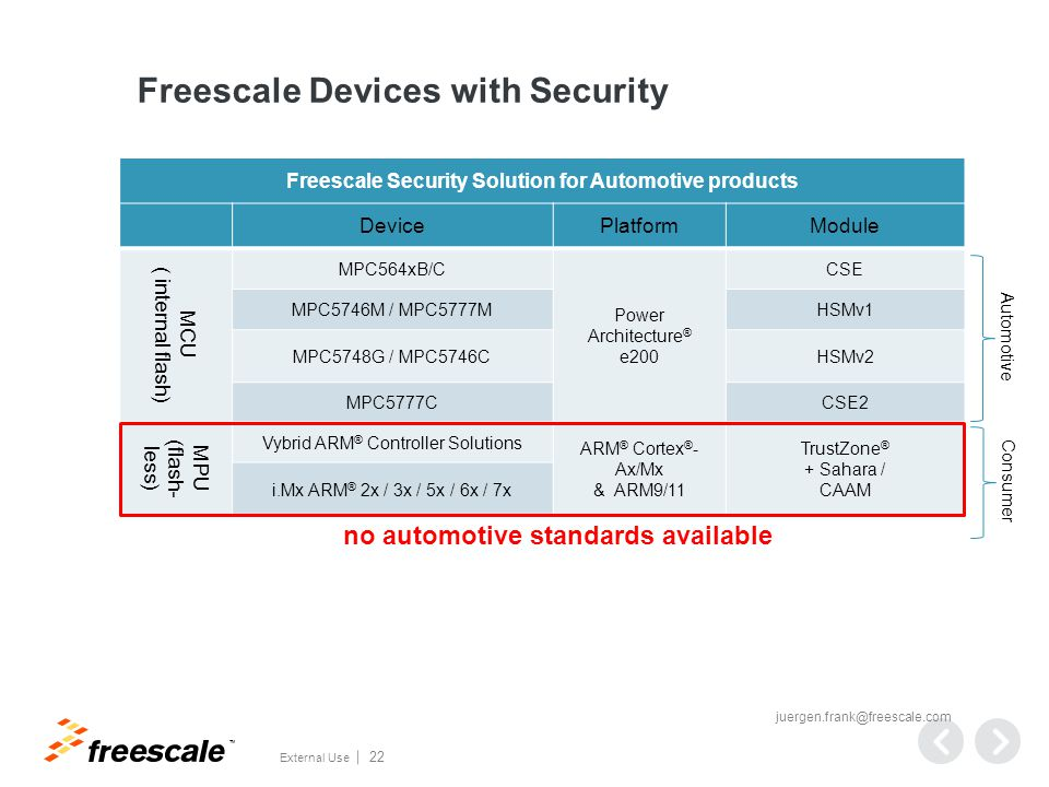 TM External Use 22 Freescale Devices with Security Freescale Security Solution for Automotive products DevicePlatformModule MCU ( internal flash) MPC564xB/C Power Architecture ® e200 CSE MPC5746M / MPC5777MHSMv1 MPC5748G / MPC5746CHSMv2 MPC5777CCSE2 MPU (flash- less) Vybrid ARM ® Controller Solutions ARM ® Cortex ® - Ax/Mx & ARM9/11 TrustZone ® + Sahara / CAAM i.Mx ARM ® 2x / 3x / 5x / 6x / 7x Automotive Consumer juergen.frank@freescale.com no automotive standards available