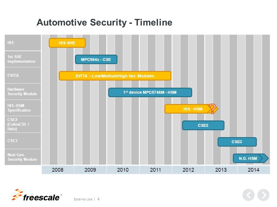TM External Use 4 Automotive Security - Timeline HIS 1st SHE implementation EVITA Hardware Security Module HIS–HSM Specification CSE2 (CobraC55 / Halo) CSE3 Next Gen.
