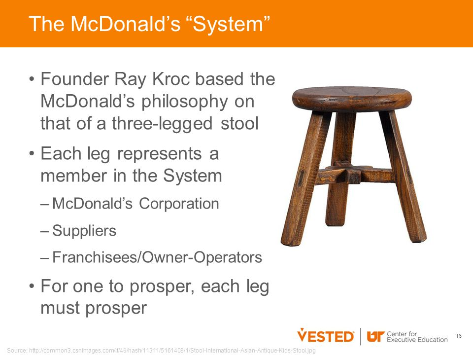 Founder Ray Kroc based the McDonald's philosophy on that of a three-legged stool Each leg represents a member in the System –McDonald's Corporation –Suppliers –Franchisees/Owner-Operators For one to prosper, each leg must prosper 16 The McDonald's System Source: http://common3.csnimages.com/lf/49/hash/11311/5161408/1/Stool-International-Asian-Antique-Kids-Stool.jpg