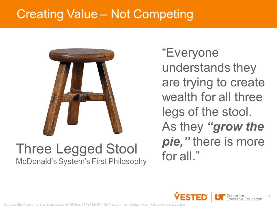 Everyone understands they are trying to create wealth for all three legs of the stool.