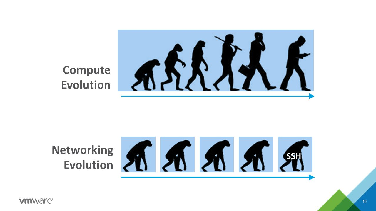 10 Networking Evolution SSH Compute Evolution