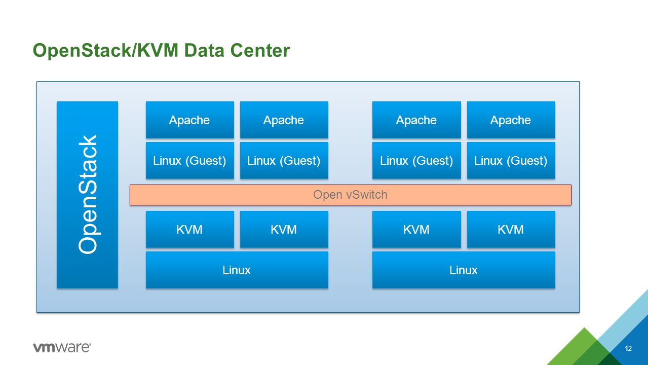 OpenStack/KVM Data Center 12 KVM Linux KVM Linux (Guest) Apache Linux (Guest) Apache KVM Linux KVM Linux (Guest) Apache Linux (Guest) Apache Open vSwitch OpenStack