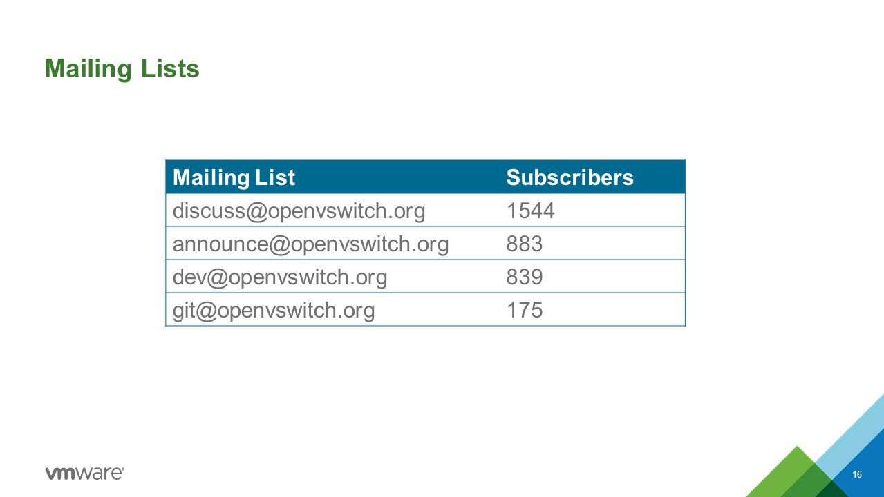 Mailing Lists Mailing ListSubscribers discuss@openvswitch.org1544 announce@openvswitch.org883 dev@openvswitch.org839 git@openvswitch.org175 16