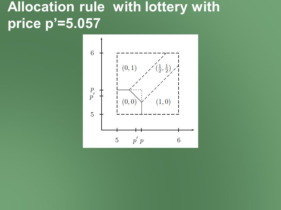 Allocation rule with lottery with price p'=5.057