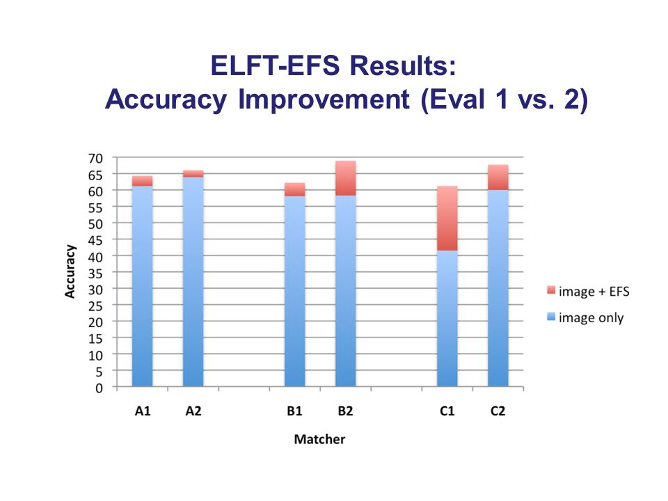 ELFT-EFS Results: Accuracy Improvement (Eval 1 vs. 2)
